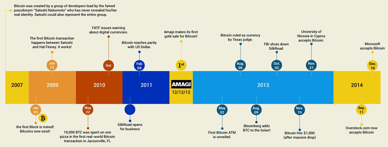 bitcoinhistory